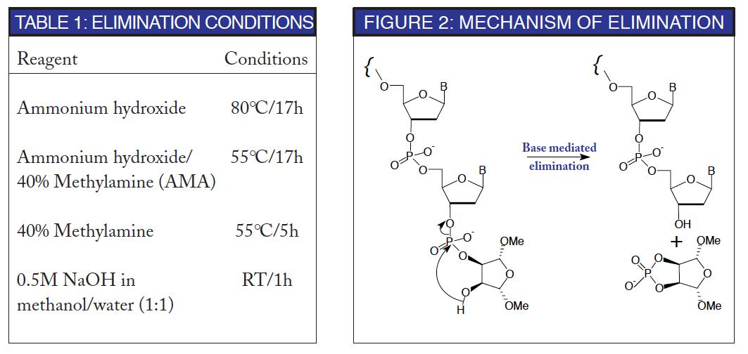Table 1 / Figure 2